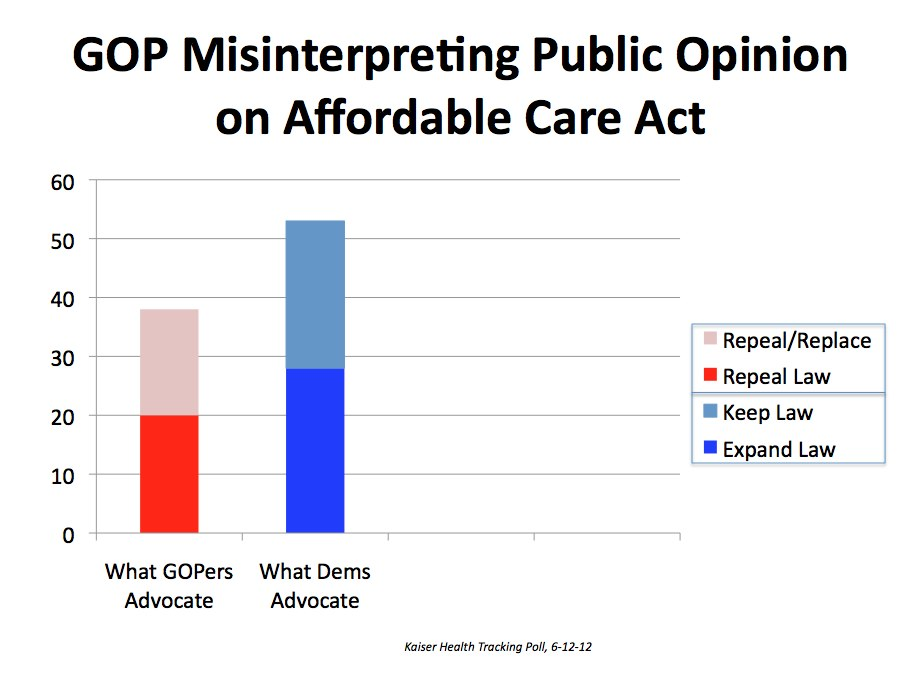 GOP Misinterpreting Public Opinion on Affordable Care Act