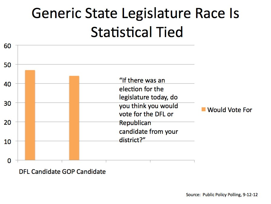 Generic State Legislature Race Is