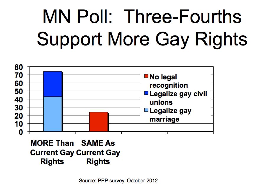 Minnesotans Support Gay Rights