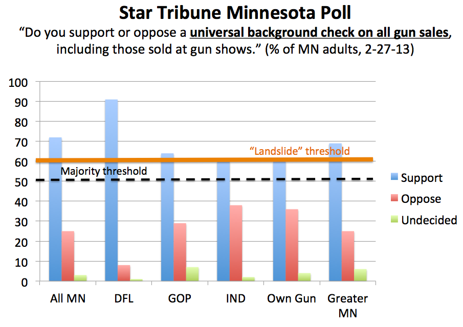 Who is the MN GOP Representing on Gun Background Checks ...