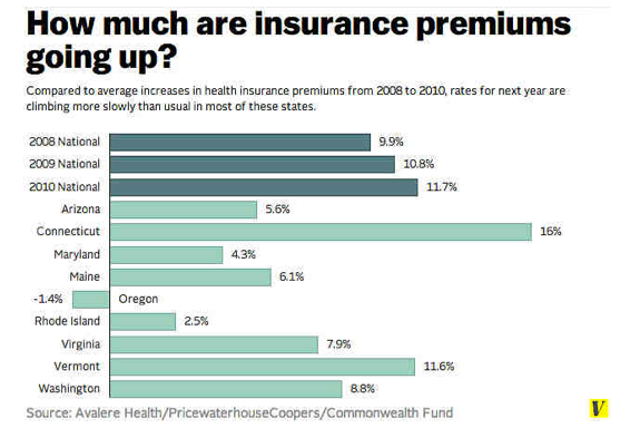 Obamacare_premiums_char