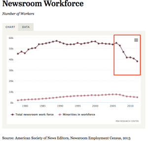Newsroom_workforce_chart