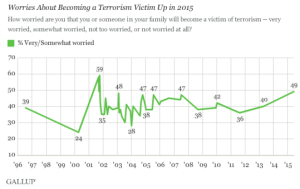 Fear_of_terrorism_survey