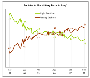 Public_Attitudes_Toward_the_War_in_Iraq__2003-2008___Pew_Research_Center
