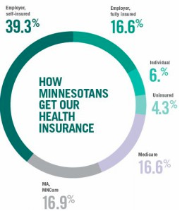 where-mn-get-insurance-donut-graphic-254x300_jpg__254×300_