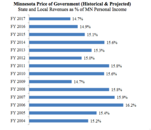 Cursor_and_Price_of_Government_as_of_End_of_2014_Legislative_Session