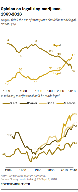 Cursor_and_Support_increases_for_marijuana_legalization___Pew_Research_Center
