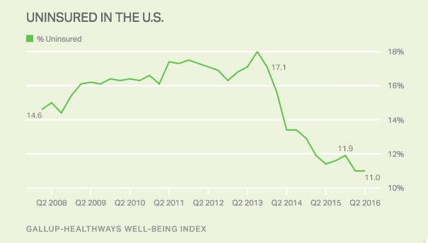 Gallup_uninsured_chart