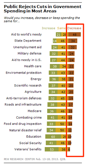 Pew_Research_Poll__May_2013