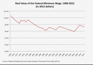 Real_value_of_minimum_wage_since_1968-2