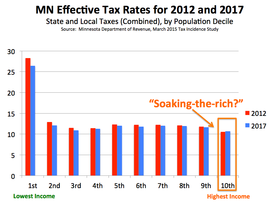 MN_Soak_the_Rich_chart