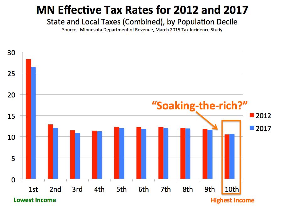 MN_Soak_the_Rich_chart