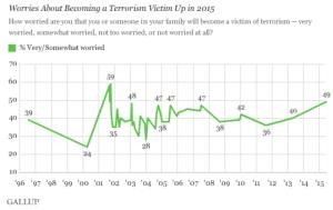 Fear_of_terrorism_survey