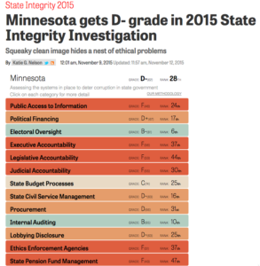Cursor_and_Minnesota_gets_D-_grade_in_2015_State_Integrity_Investigation___Center_for_Public_Integrity